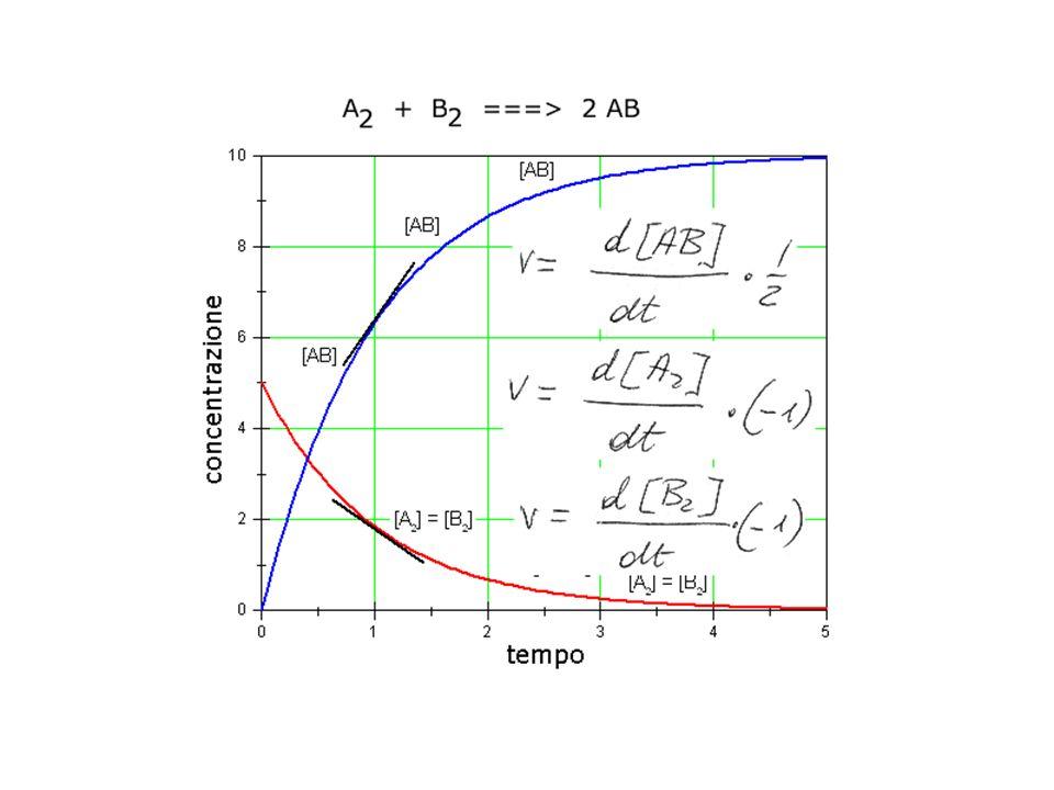 Velocità di una reazione chimica Con il termine velocità di reazione si intende la variazione di concentrazione che le sostanze partecipanti alla reazione subiscono nell unità di tempo o, più esattamente, la derivata rispetto al tempo della concentrazione delle sostanze che partecipano alla reazione.