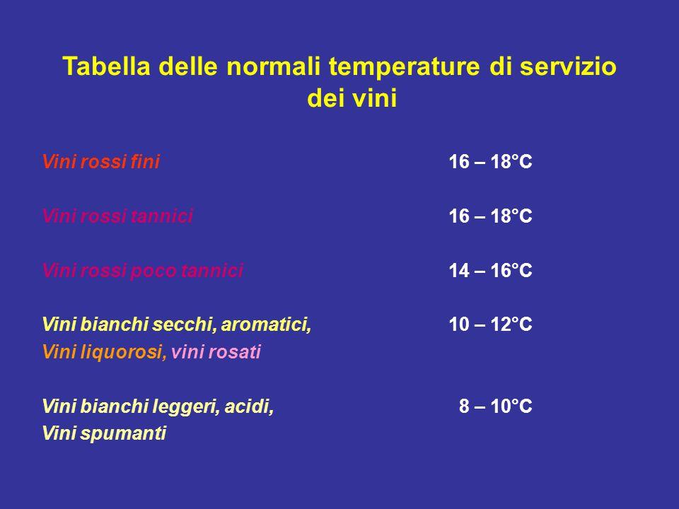 Tabella delle normali temperature di servizio dei vini Vini rossi fini16 – 18°C Vini rossi tannici16 – 18°C Vini rossi poco tannici14 – 16°C Vini bian