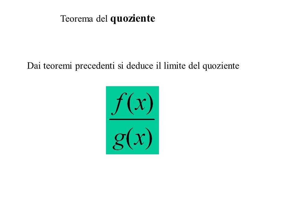 Teorema del quoziente Dai teoremi precedenti si deduce il limite del quoziente