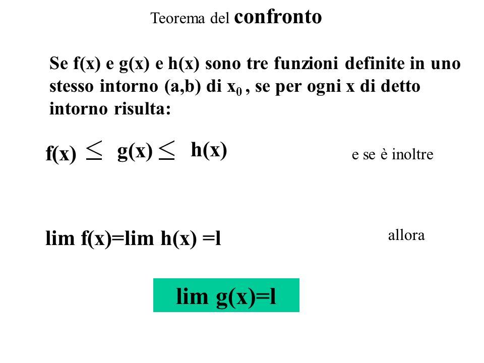 Teorema del confronto Se f(x) e g(x) e h(x) sono tre funzioni definite in uno stesso intorno (a,b) di x 0, se per ogni x di detto intorno risulta: f(x
