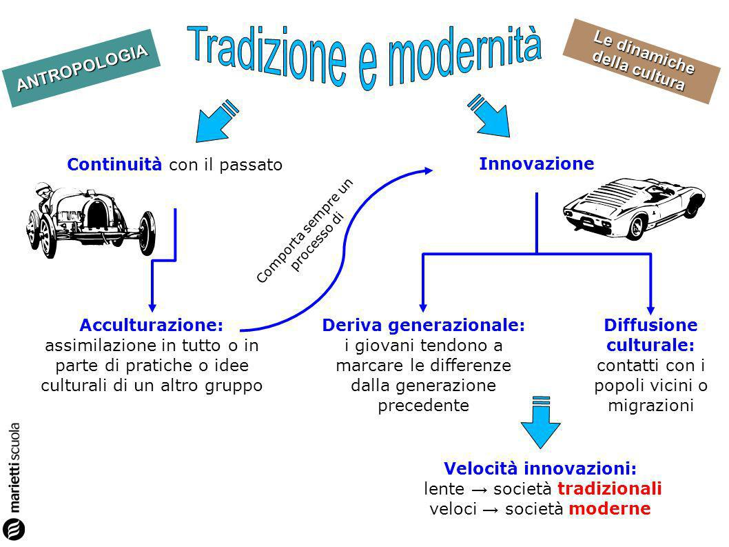 ANTROPOLOGIA Le dinamiche della cultura Deriva generazionale: i giovani tendono a marcare le differenze dalla generazione precedente Diffusione cultur