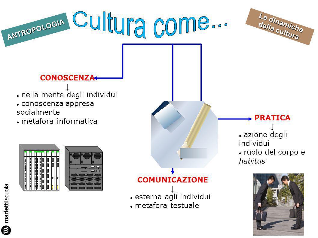 ANTROPOLOGIA Le dinamiche della cultura CONOSCENZA nella mente degli individui conoscenza appresa socialmente metafora informatica PRATICA azione degl