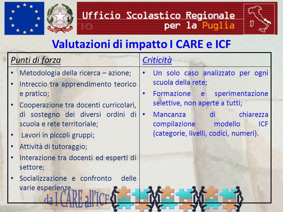 Valutazioni di impatto I CARE e ICF Punti di forzaCriticità Metodologia della ricerca – azione; Intreccio tra apprendimento teorico e pratico; Coopera