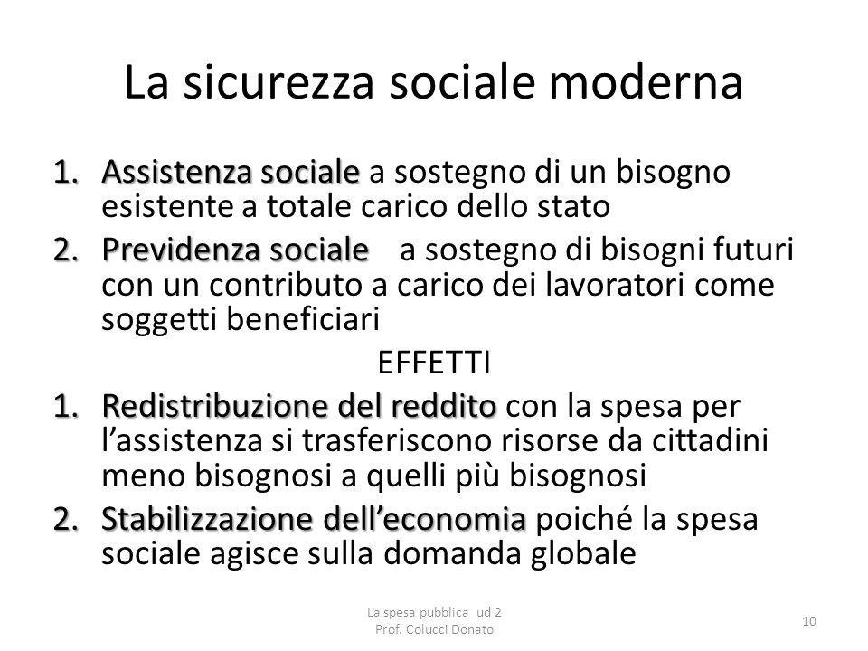 La sicurezza sociale moderna 1.Assistenza sociale 1.Assistenza sociale a sostegno di un bisogno esistente a totale carico dello stato 2.Previdenza soc
