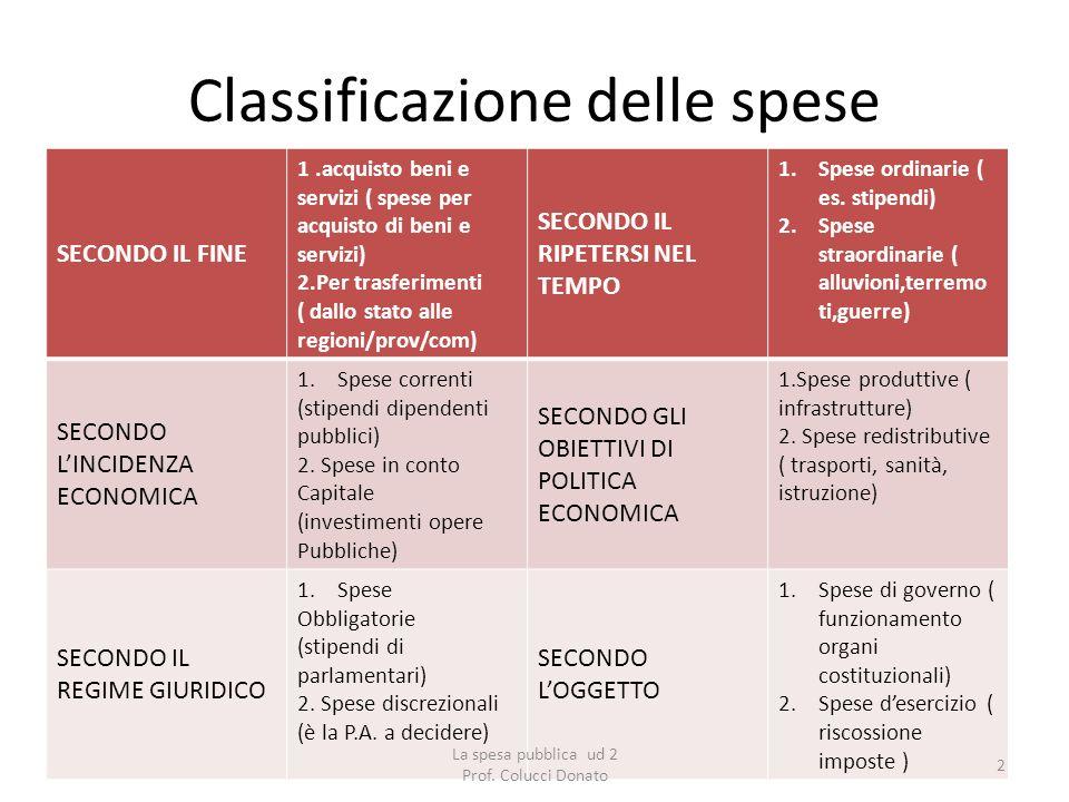 Classificazione delle spese SECONDO IL FINE 1.acquisto beni e servizi ( spese per acquisto di beni e servizi) 2.Per trasferimenti ( dallo stato alle r