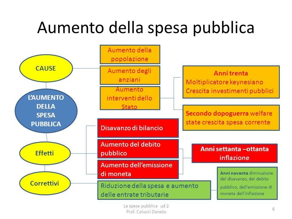 Aumento della spesa pubblica Per misurare la crescita della spesa pubblica si deve rapportarla alla ricchezza del paese ossia al PIL.