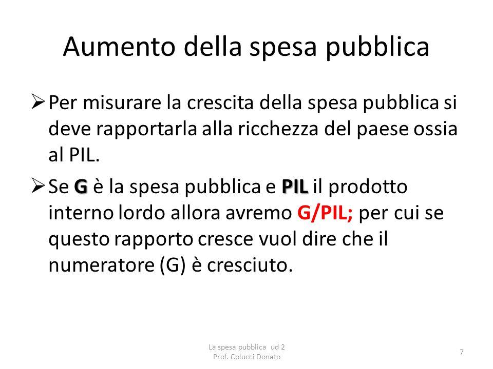 Aumento della spesa pubblica Per misurare la crescita della spesa pubblica si deve rapportarla alla ricchezza del paese ossia al PIL. GPIL Se G è la s