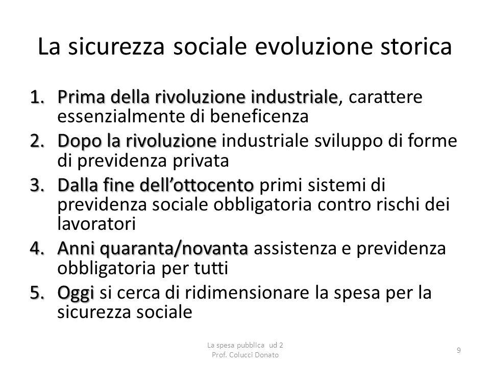 La sicurezza sociale evoluzione storica 1.Prima della rivoluzione industriale 1.Prima della rivoluzione industriale, carattere essenzialmente di benef