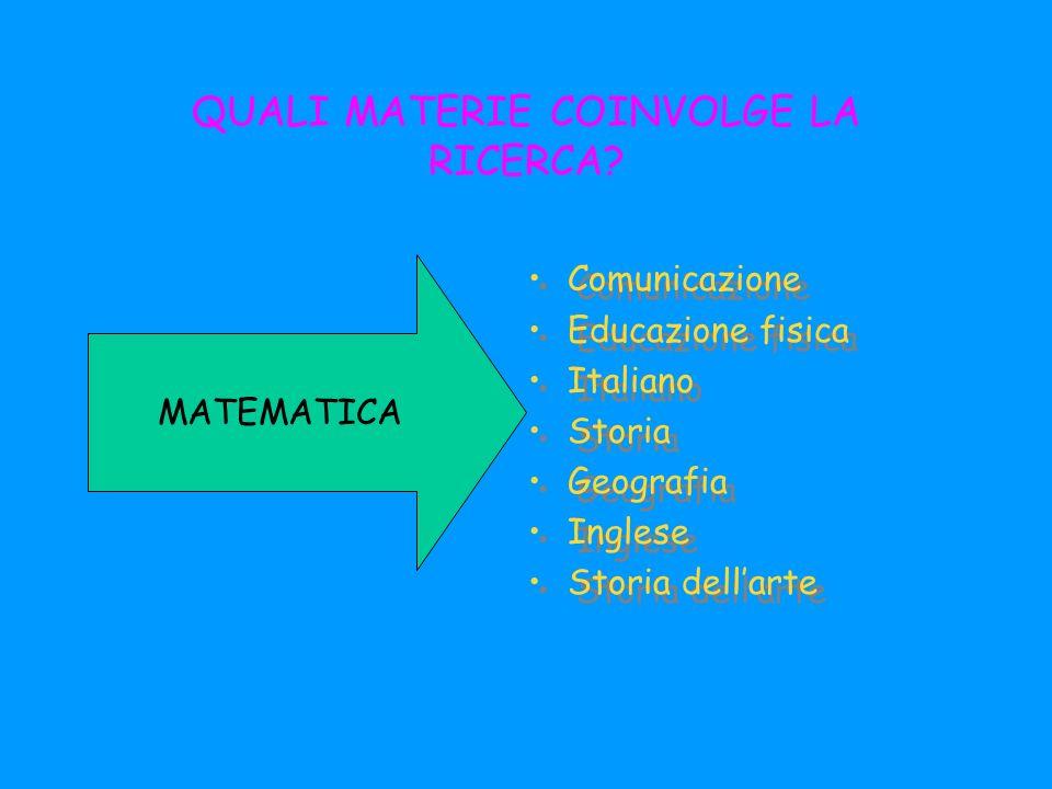 QUALI MATERIE COINVOLGE LA RICERCA? Comunicazione Educazione fisica Italiano Storia Geografia Inglese Storia dellarte Comunicazione Educazione fisica
