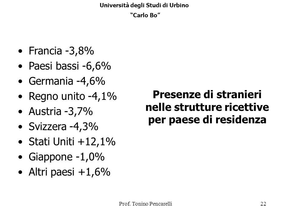 Prof. Tonino Pencarelli22 Presenze di stranieri nelle strutture ricettive per paese di residenza Francia -3,8% Paesi bassi -6,6% Germania -4,6% Regno