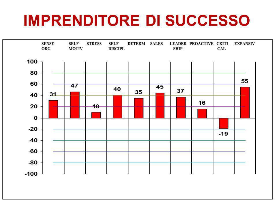 IMPRENDITORE DI SUCCESSO 5