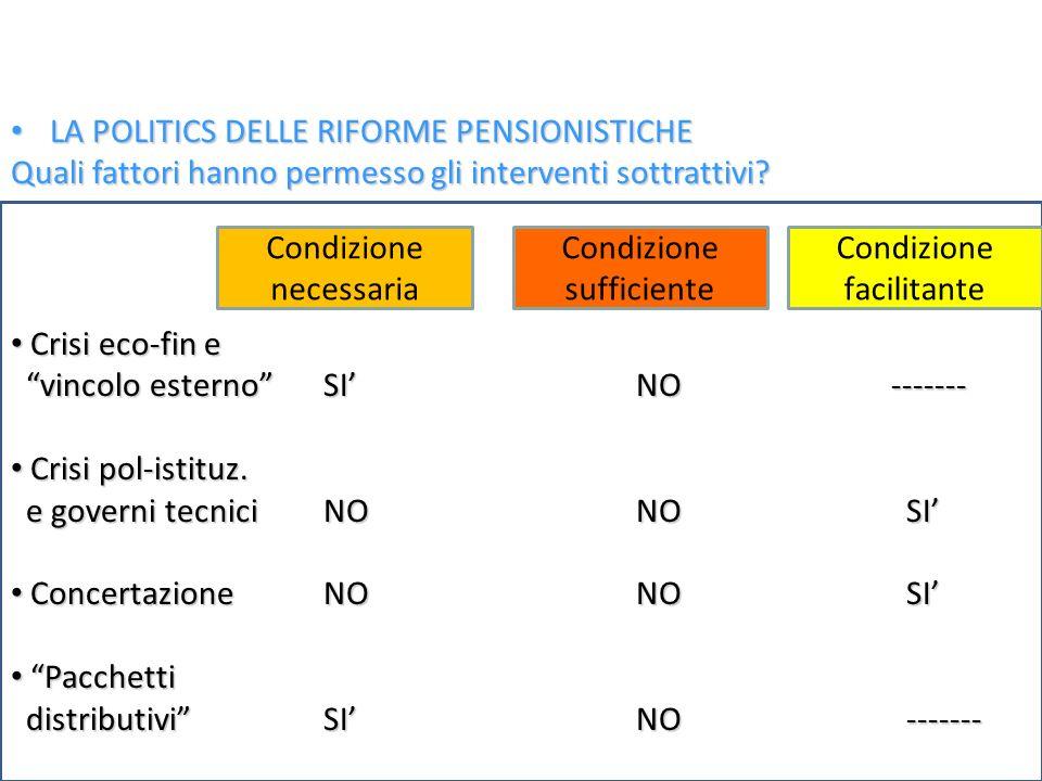 Ferrera, Le politiche sociali, Il Mulino, 2012 Capitolo II. La politica pensionistica 23 LA POLITICS DELLE RIFORME PENSIONISTICHE LA POLITICS DELLE RI