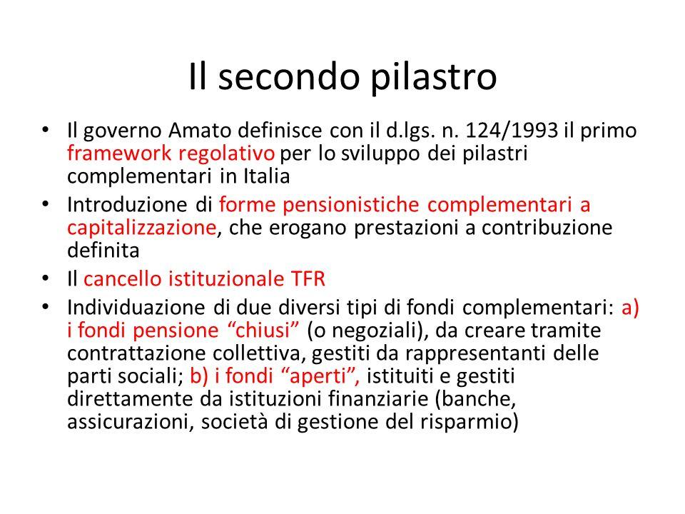 Ferrera, Le politiche sociali, Il Mulino, 2012 Capitolo II. La politica pensionistica Il secondo pilastro Il governo Amato definisce con il d.lgs. n.