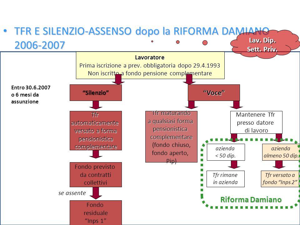 Ferrera, Le politiche sociali, Il Mulino, 2012 Capitolo II. La politica pensionistica 27 TFR E SILENZIO-ASSENSO dopo la RIFORMA DAMIANO 2006-2007 TFR
