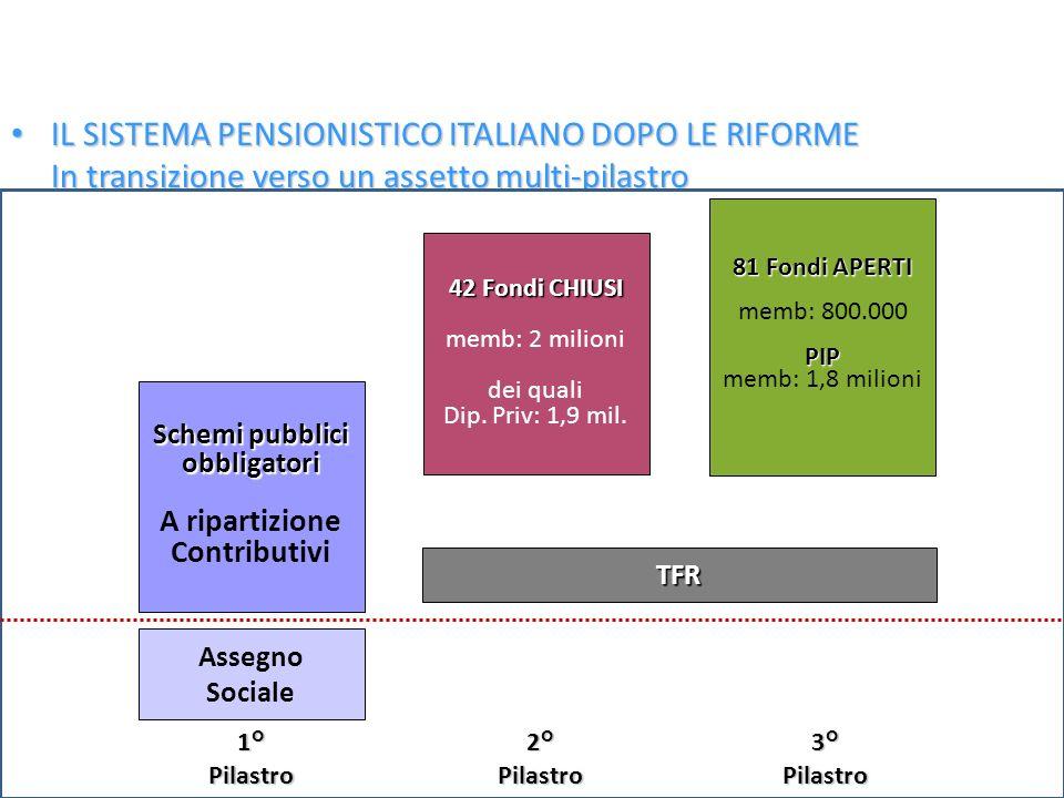 Ferrera, Le politiche sociali, Il Mulino, 2012 Capitolo II. La politica pensionistica 28 IL SISTEMA PENSIONISTICO ITALIANO DOPO LE RIFORME IL SISTEMA