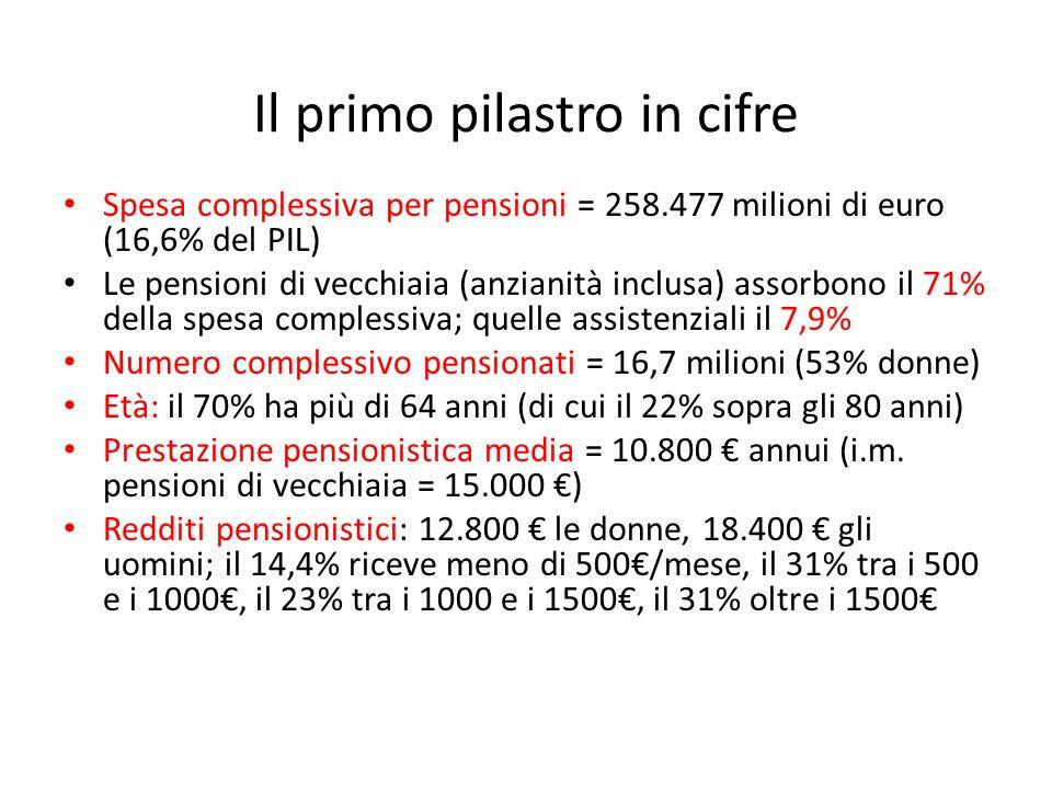 Ferrera, Le politiche sociali, Il Mulino, 2012 Capitolo II. La politica pensionistica Il primo pilastro in cifre Spesa complessiva per pensioni = 258.