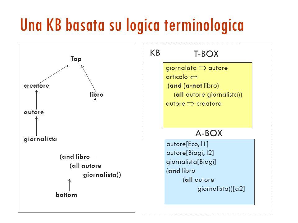 Concetti, ruoli, individui Ogni LT è caratterizzata da operatori per la costruzione di termini di due tipi: concetti (corrispondenti a relazioni unari