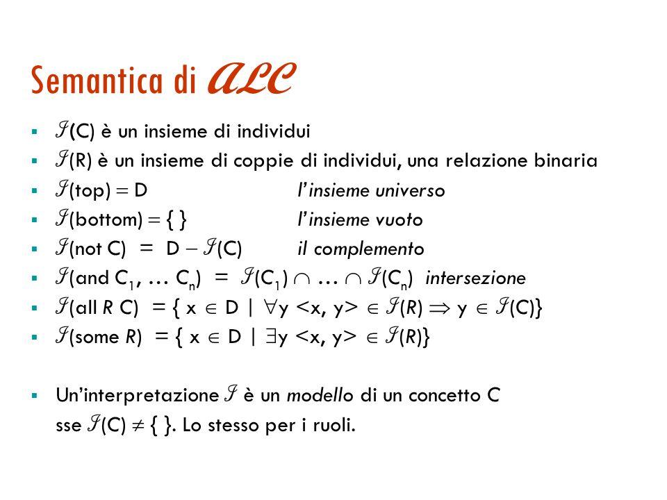 La logica ALC : la sintassi dei termini |(top) |(bottom) |(and … ) |(not ) |(all ) |(some ) simbolo di predicato unario simbolo di predicato binario