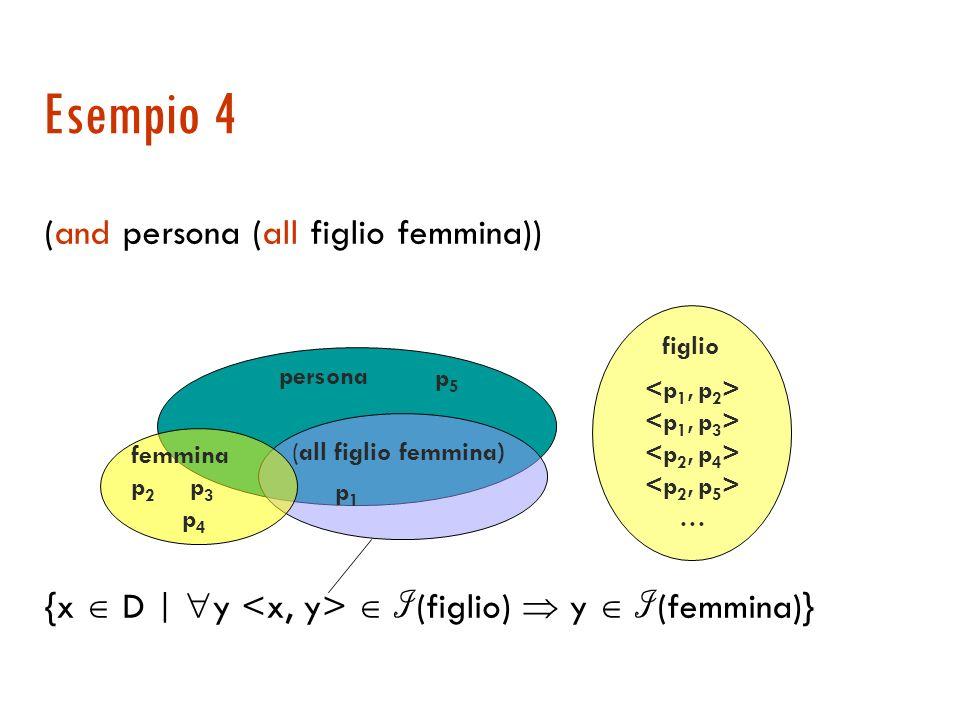 Esempio 3 (and persona (some figlio)) { x D | y I (figlio)} persona (some figlio) p 1 p 2 figlio …