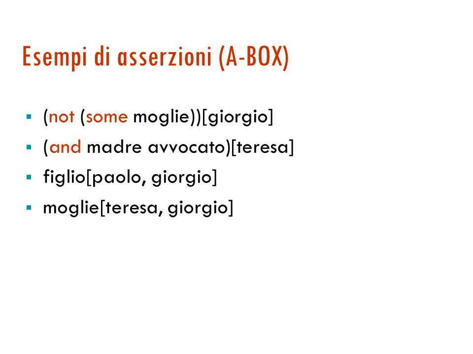 Esempi di assiomi (T-BOX) Definizioni genitore (some figlio) celibe (not coniugato) celibe (not (some moglie)) Specializzazioni padre (some figlio) ma
