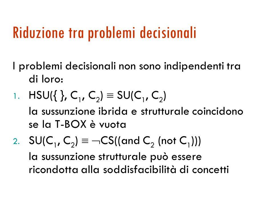 Problemi decisionali per DL: sussunzione Sussunzione terminologica, o strutturale (SU): C 1 sussume C 2 [SU(C 1, C 2 )] sse per ogni interpretazione I, I (C 2 ) I (C 1 ) Es.