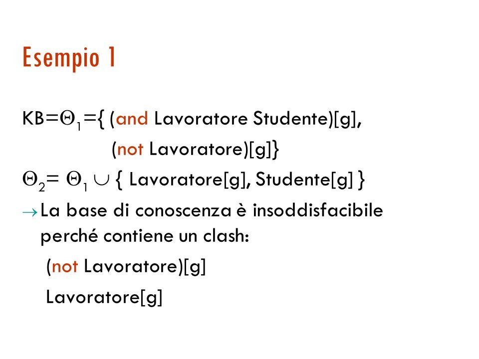 Clash per AL Un clash per AL è un insieme di vincoli di uno dei seguenti tipi: 1. {(not M)[s], M[s]}; 2. {(bottom)[i]}