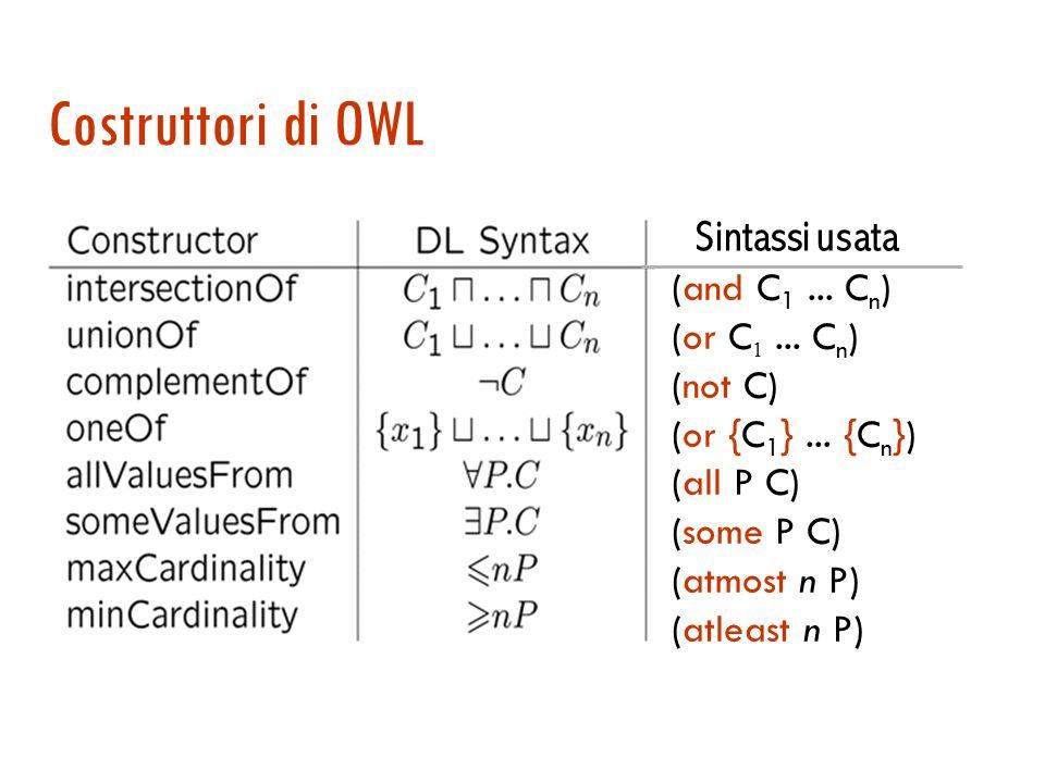 OWL OWL-DL euivalente a SHOIN O : {Italia} nominali o singoletti H : haZio haParente gerarchia di ruoli I : haFiglio Figliodi – ruolo inverso