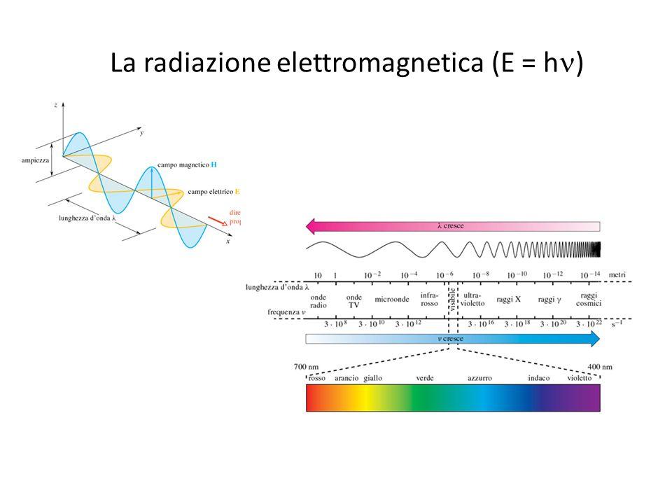 La radiazione elettromagnetica (E = h )