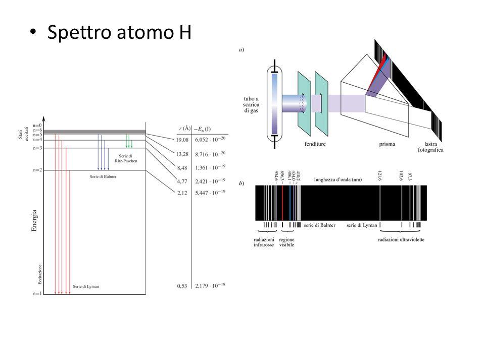 Spettro atomo H