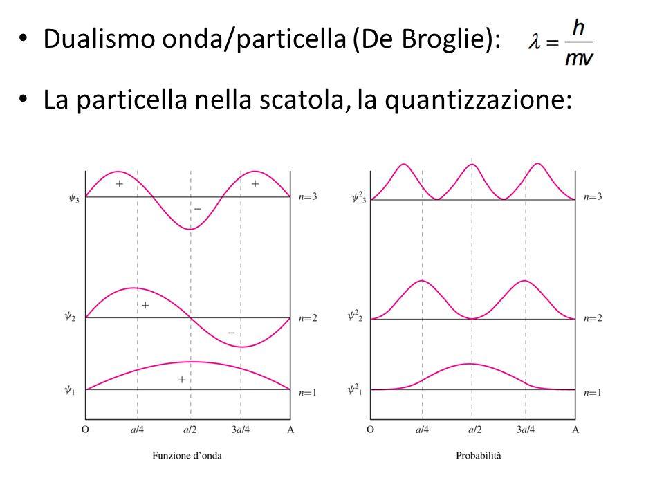 Dualismo onda/particella (De Broglie): La particella nella scatola, la quantizzazione: