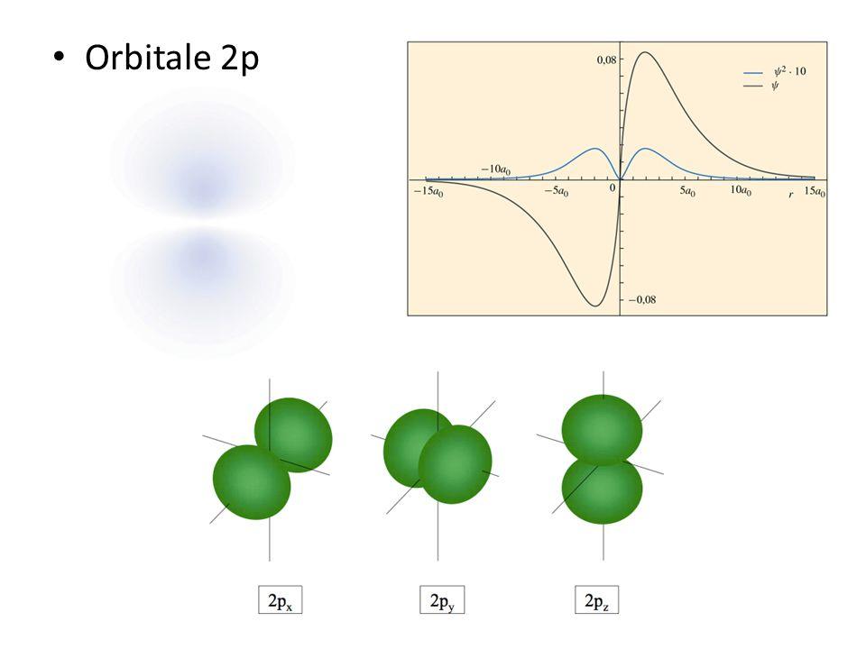 Orbitale 2p