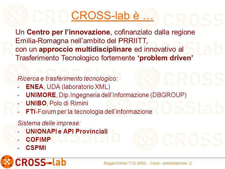 Reggio Emilia 7 12 2005 - Cross - presentazione - 2 CROSS-lab è … Ricerca e trasferimento tecnologico: -ENEA, UDA (laboratorio XML) -UNIMORE, Dip.Ingegneria dellInformazione (DBGROUP) -UNIBO, Polo di Rimini -FTI-Forum per la tecnologia dellinformazione Sistema delle imprese: -UNIONAPI e API Provinciali -COFIMP -CSPMI Un Centro per linnovazione, cofinanziato dalla regione Emilia-Romagna nellambito del PRRIITT, con un approccio multidisciplinare ed innovativo al Trasferimento Tecnologico fortemente problem driven