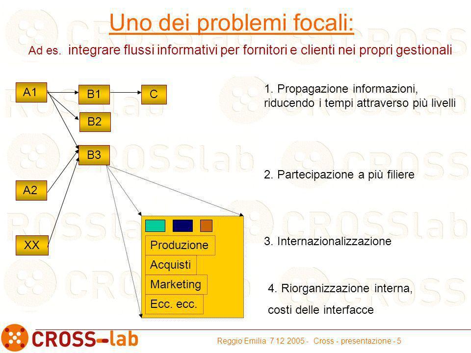 Reggio Emilia 7 12 2005 - Cross - presentazione - 5 Uno dei problemi focali: 1.