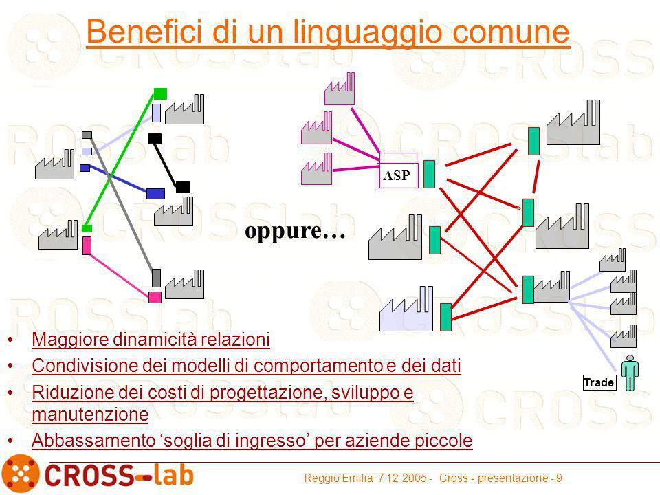 Reggio Emilia 7 12 2005 - Cross - presentazione - 9 Maggiore dinamicità relazioni Condivisione dei modelli di comportamento e dei dati Riduzione dei costi di progettazione, sviluppo e manutenzione Abbassamento soglia di ingresso per aziende piccole Benefici di un linguaggio comune oppure… ASP Trade