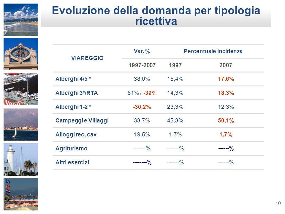 10 VIAREGGIO Var. %Percentuale incidenza 1997-200719972007 Alberghi 4/5 *38,0%15,4%17,6% Alberghi 3*/RTA81% / -39%14,3%18,3% Alberghi 1-2 *-36,2%23,3%