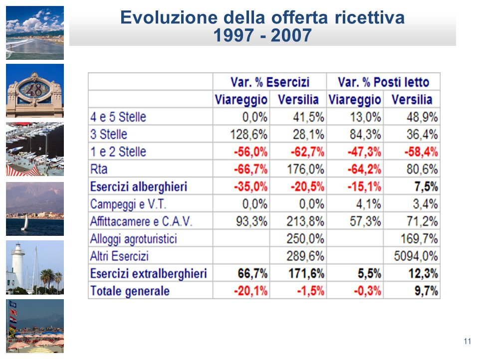 11 Evoluzione della offerta ricettiva 1997 - 2007