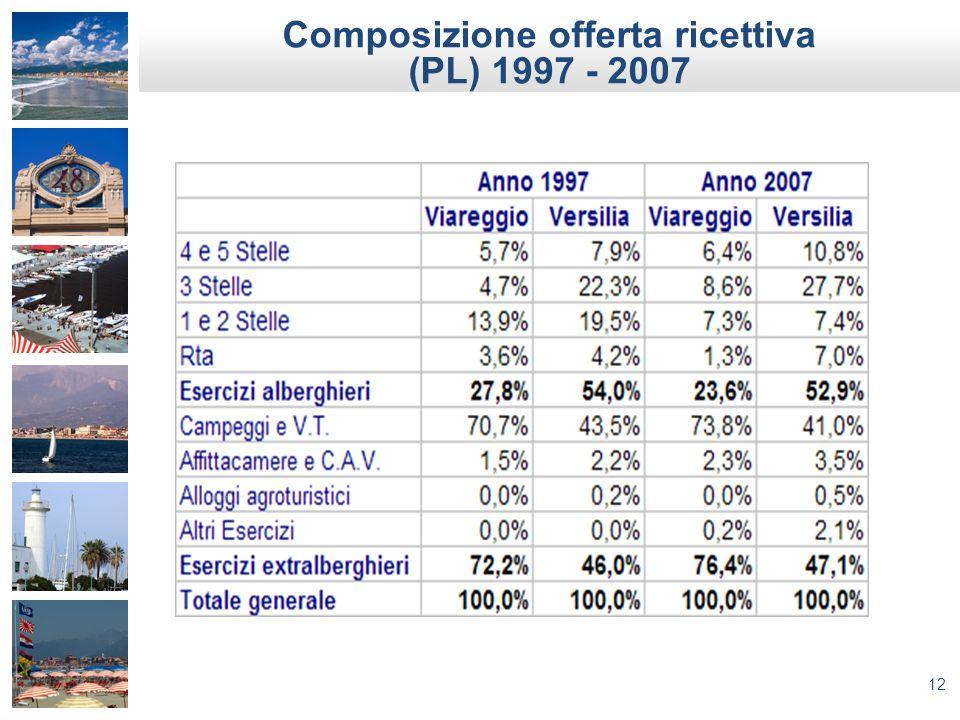 12 Composizione offerta ricettiva (PL) 1997 - 2007