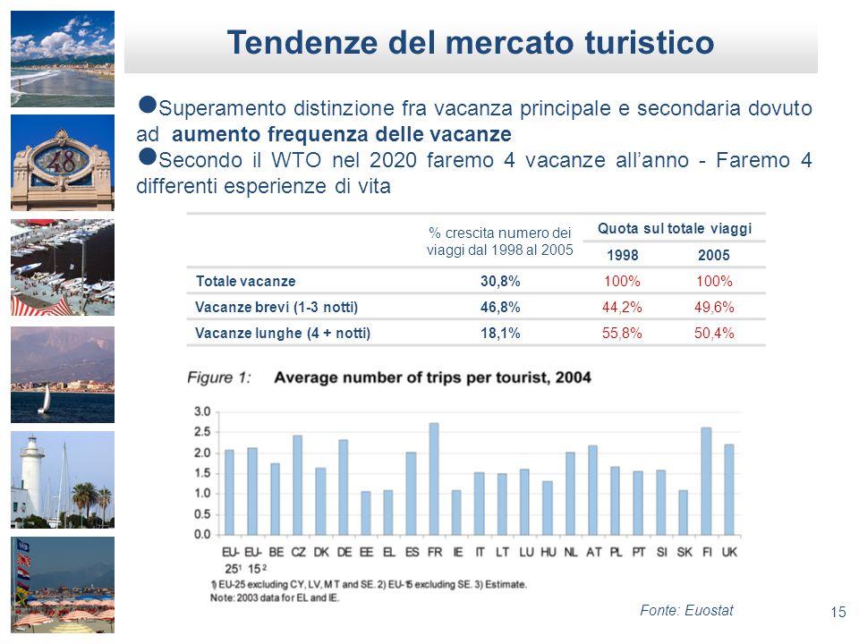 15 Tendenze del mercato turistico Superamento distinzione fra vacanza principale e secondaria dovuto ad aumento frequenza delle vacanze Secondo il WTO