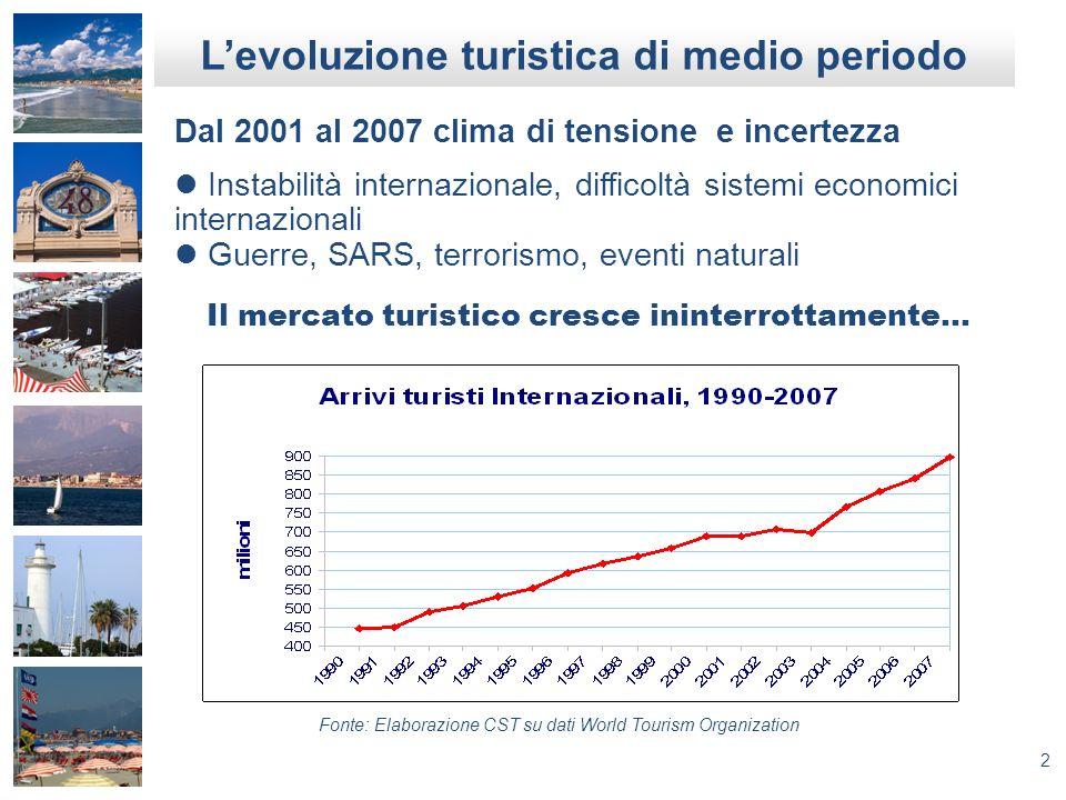 2 Levoluzione turistica di medio periodo Dal 2001 al 2007 clima di tensione e incertezza Instabilità internazionale, difficoltà sistemi economici inte