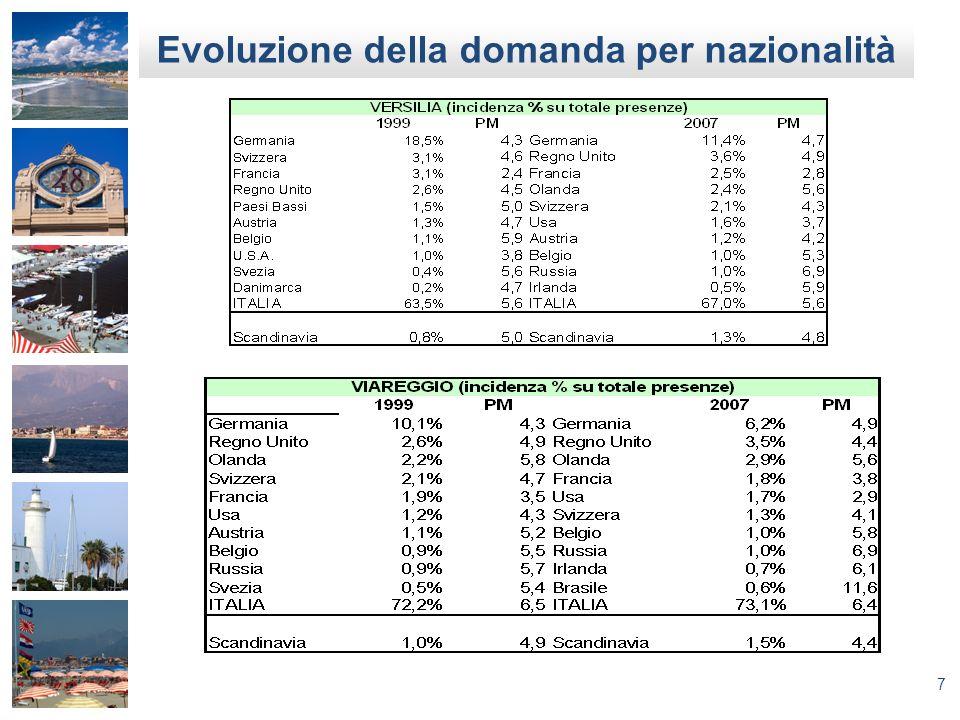7 Evoluzione della domanda per nazionalità