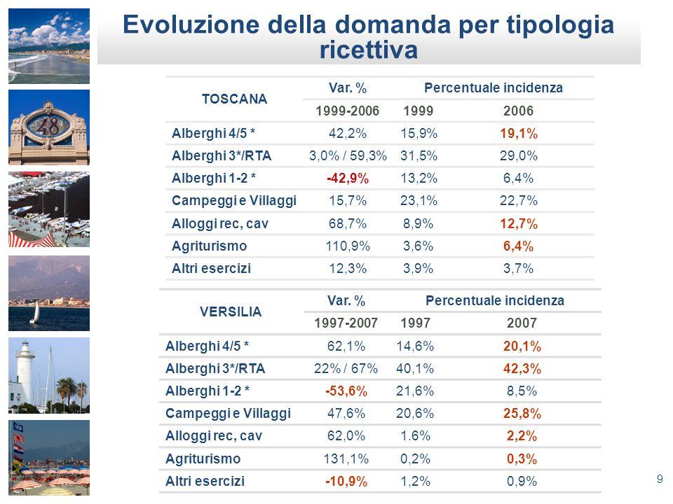 9 TOSCANA Var. %Percentuale incidenza 1999-200619992006 Alberghi 4/5 *42,2%15,9%19,1% Alberghi 3*/RTA3,0% / 59,3%31,5%29,0% Alberghi 1-2 *-42,9%13,2%6