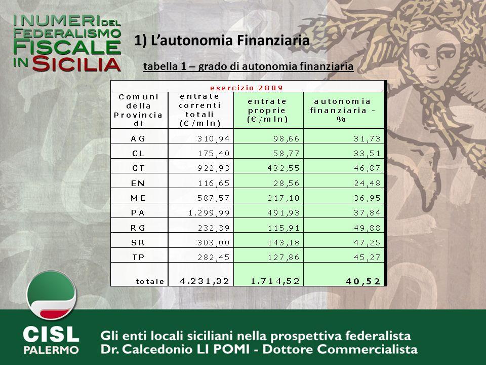 tabella 1 – grado di autonomia finanziaria 1) Lautonomia Finanziaria