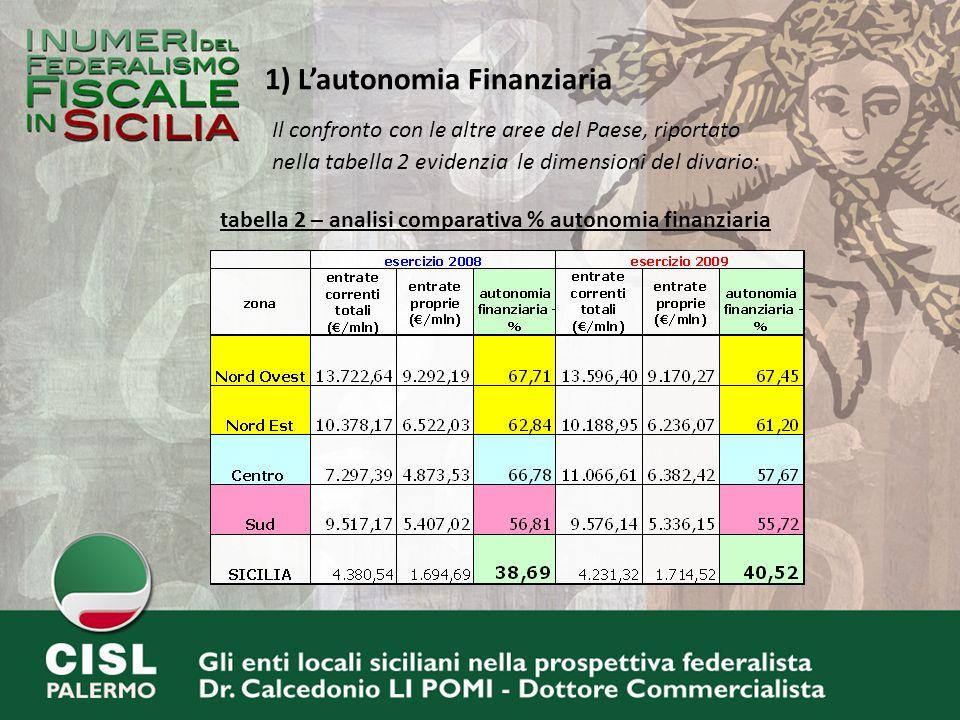 Il confronto con le altre aree del Paese, riportato nella tabella 2 evidenzia le dimensioni del divario: 1) Lautonomia Finanziaria tabella 2 – analisi comparativa % autonomia finanziaria