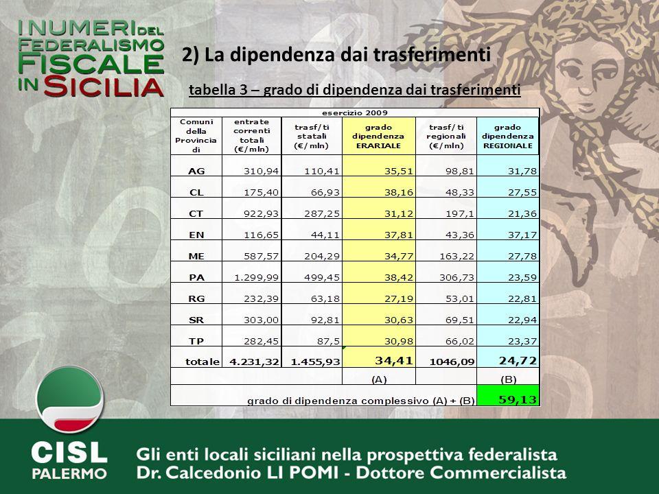 2) La dipendenza dai trasferimenti tabella 3 – grado di dipendenza dai trasferimenti