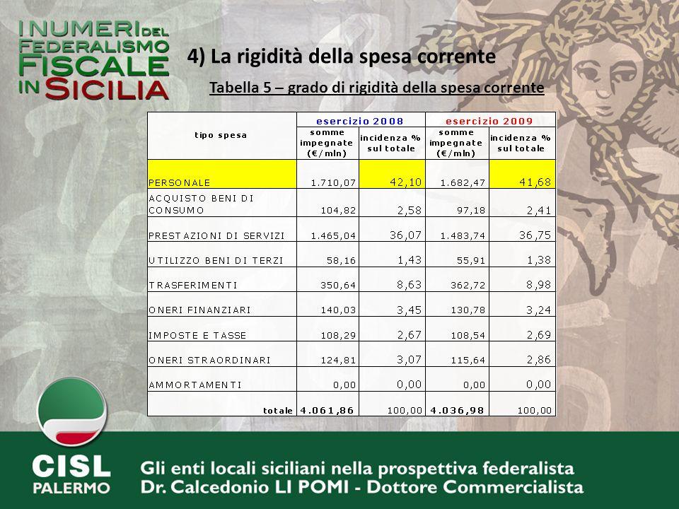 4) La rigidità della spesa corrente Tabella 5 – grado di rigidità della spesa corrente