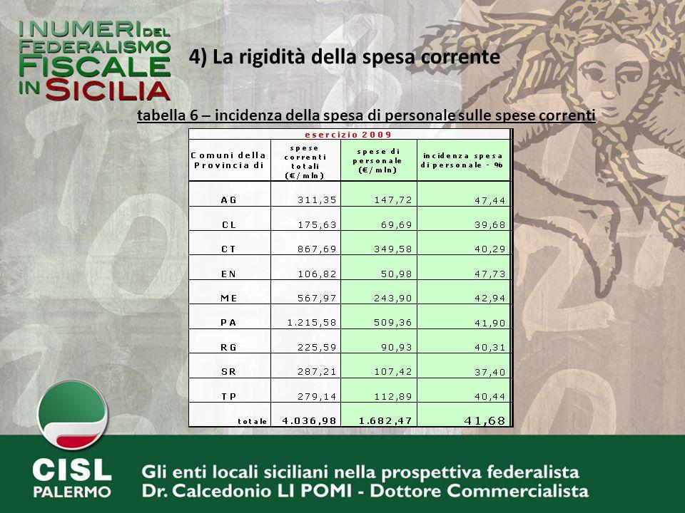 4) La rigidità della spesa corrente tabella 6 – incidenza della spesa di personale sulle spese correnti