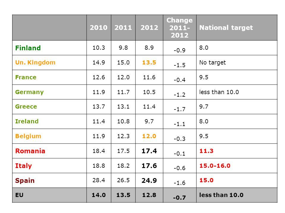 Prato 10 settembre 2013 I dati italiani Dati Eurostat del 2013, relativi al 2012 Modelli statistici e incongruenze Dati italiani Istat 2012: 18,8 % (peggiori rispetto al 17,6 di Eurostat) Forte differenza di genere, in Italia come in EU: i ragazzi al 22 %, le ragazze al 15,4: i maschi restano indietro.