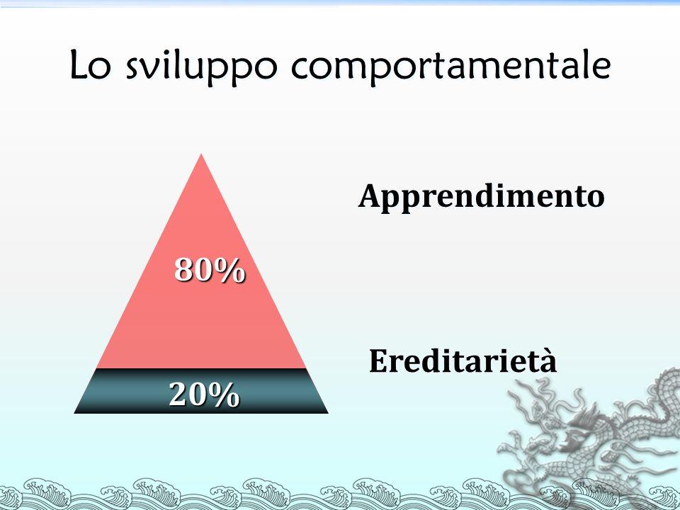Lo sviluppo comportamentale 20% 80% Ereditarietà Apprendimento