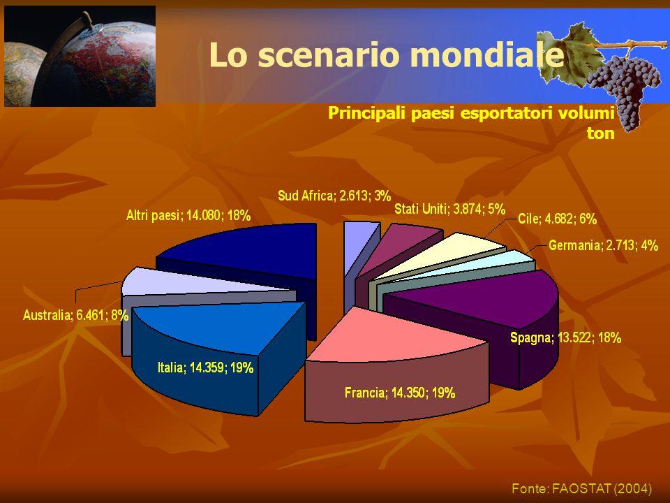 Principali paesi esportatori volumi ton Lo scenario mondiale Fonte: FAOSTAT (2004)
