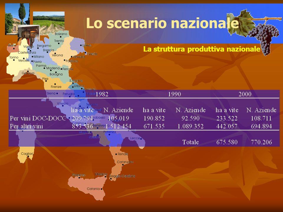 La struttura produttiva nazionale Lo scenario nazionale